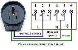 Подключение электроплиты в Вологде. Электромонтаж компанией Русский электрик